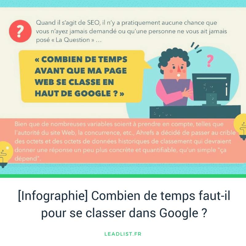 Infographie rank google